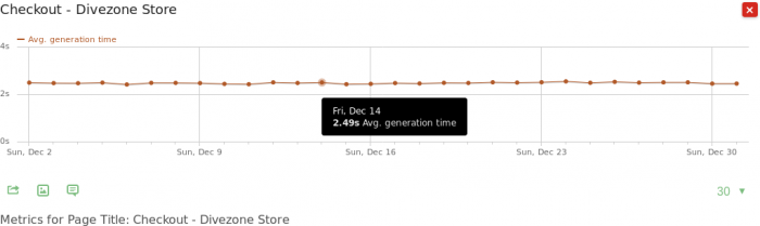 Homepage Page speed report over time
