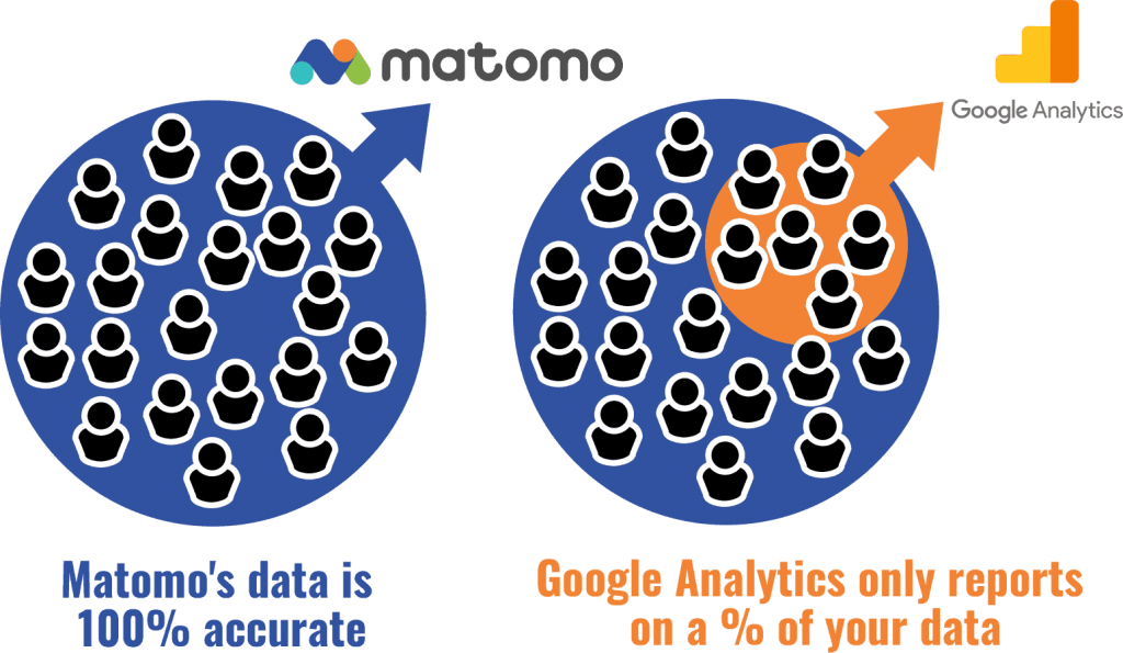 Data Sampling Matomo vs Google Analytics. Matomo is 100% accurate.