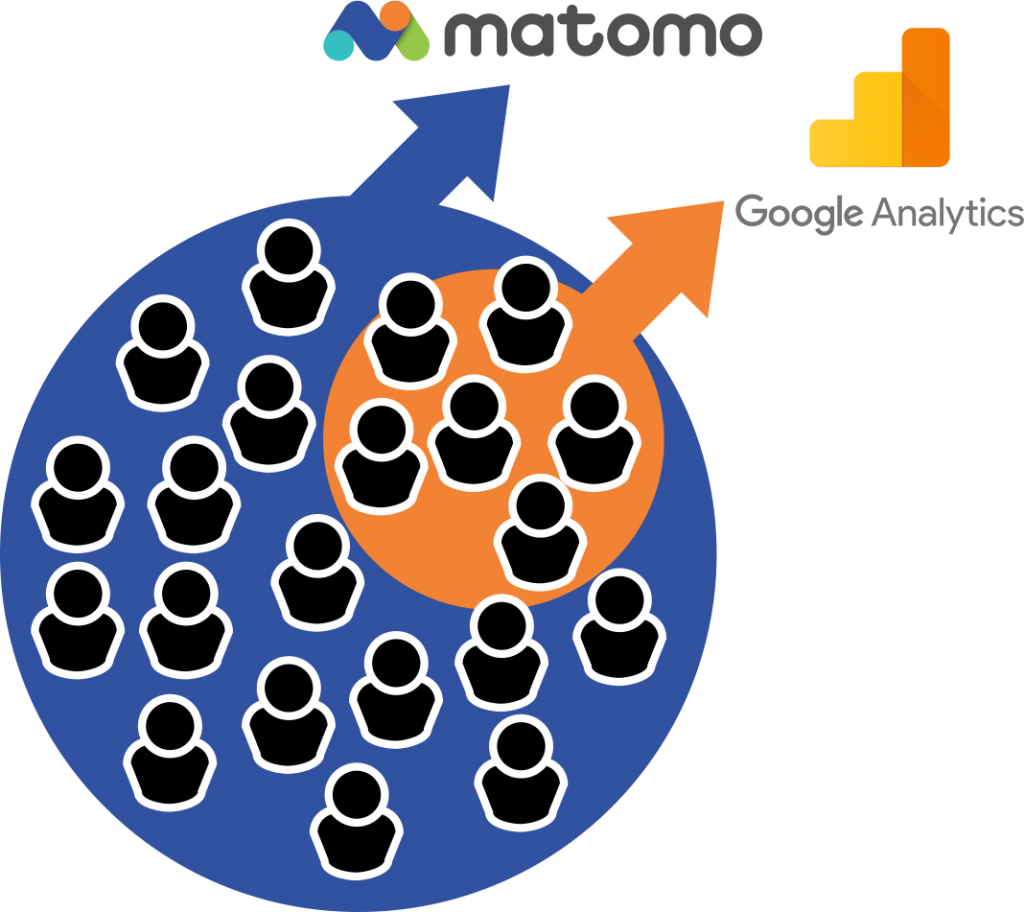 Matomo no data sampling