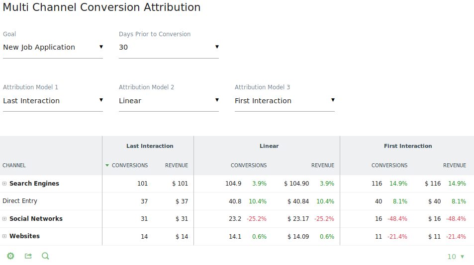 Multi Attribution feature
